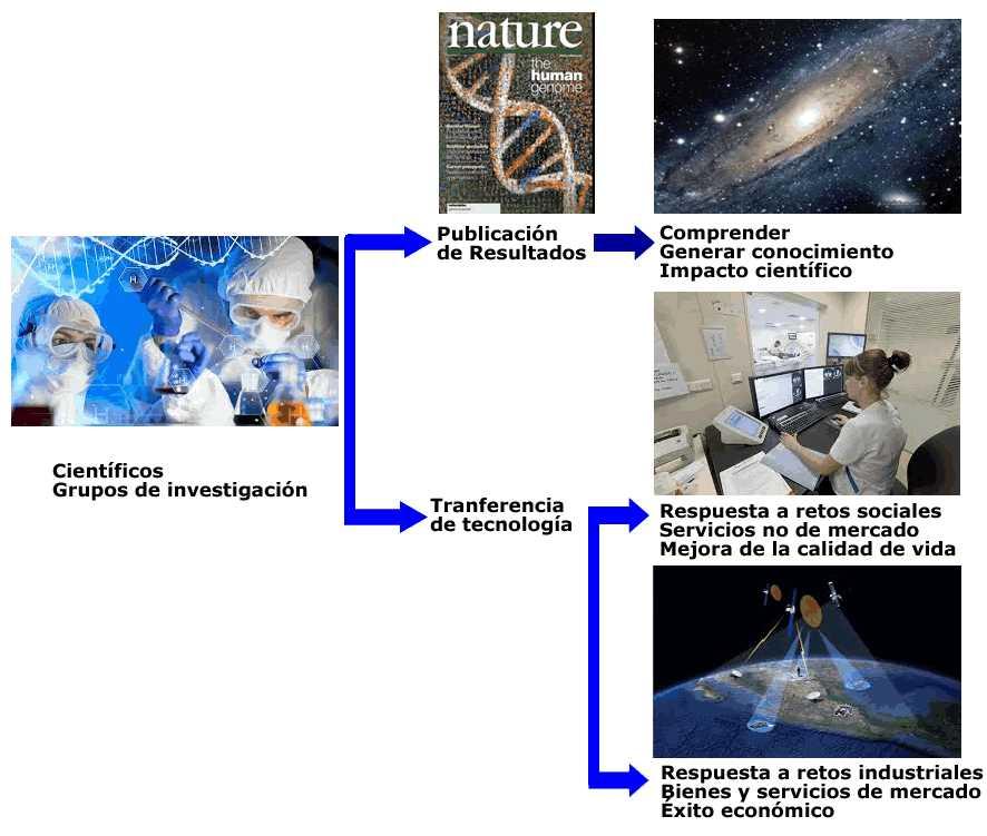ciencia-y-tranferencia